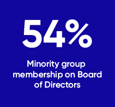 46% minority group membership on board of directors